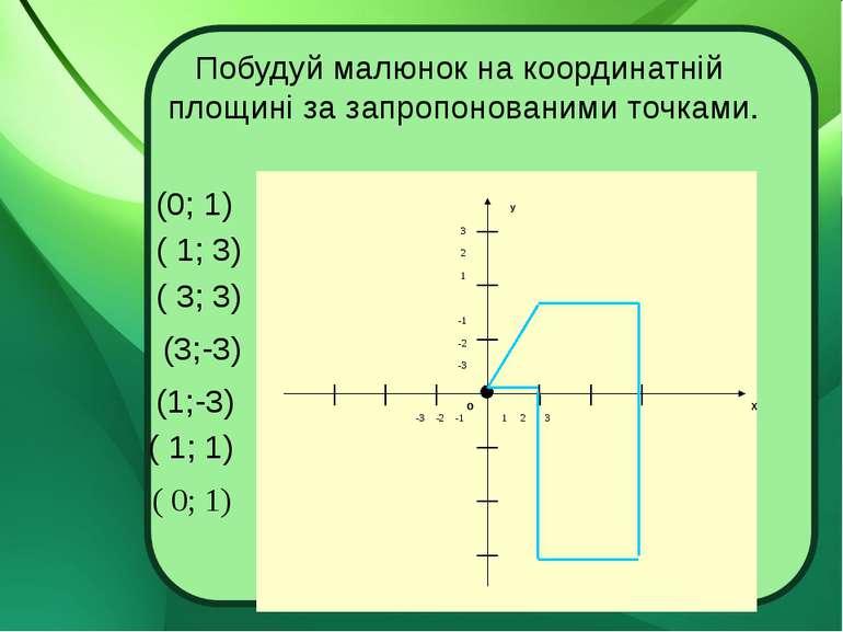 Побудуй малюнок на координатній площині за запропонованими точками. (0; 1) ( ...