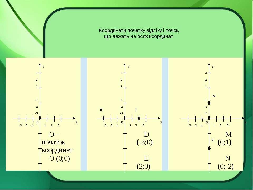 Координати початку відліку і точок, що лежать на осях координат. N D E M О – ...