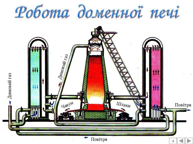 4 Димовий газ Димовий газ Повітря Повітря Шлаки Чавун
