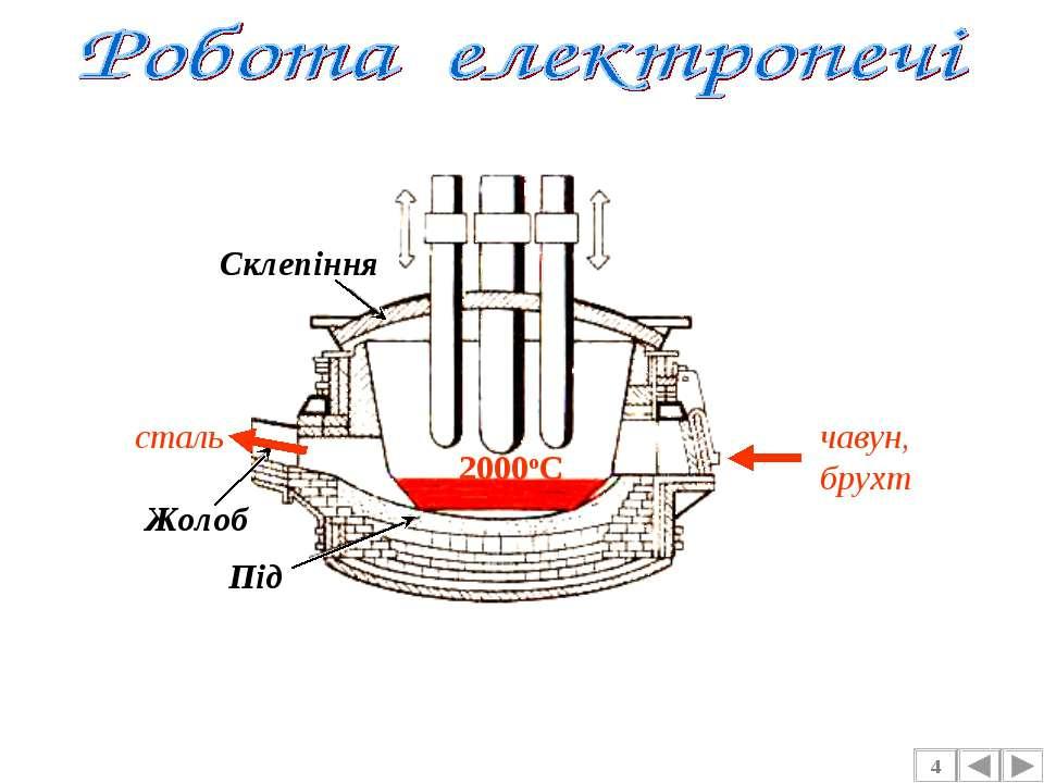 4 Під Жолоб Склепіння чавун, брухт сталь 2000оС
