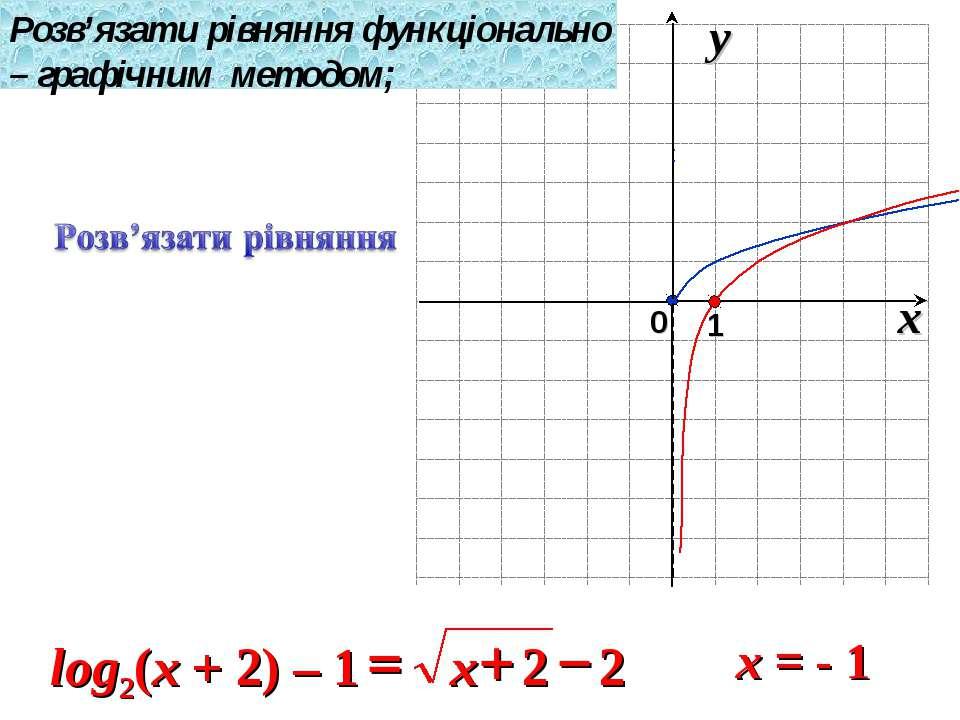 x = - 1 Розв'язати рівняння функціонально – графічним методом;