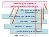 Методи розв'язування тригонометричних рівнянь. Розкладання на множники Рівнян...