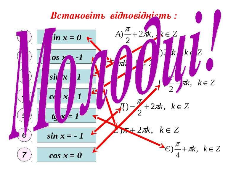 Встановіть відповідність : sin x = 0 sin x = - 1 sin x = 1 cos x = 0 cos x = ...