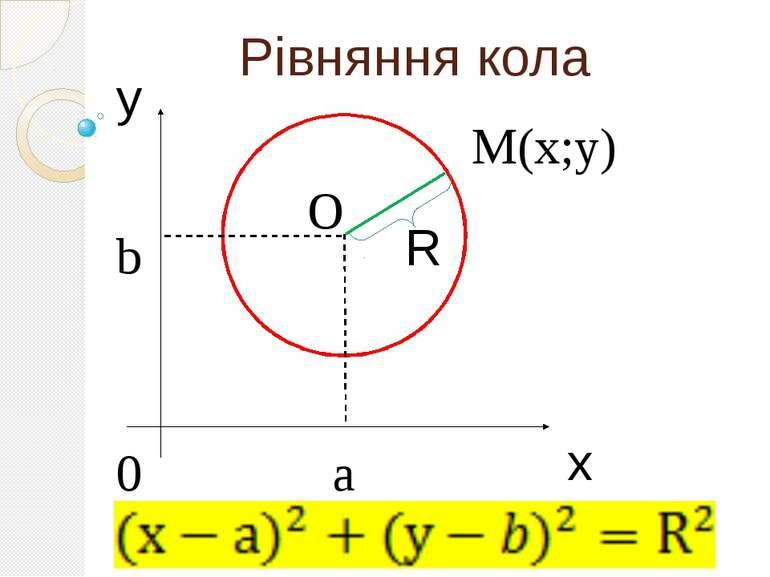 Рівняння кола y R М(х;у) a b 0 O x