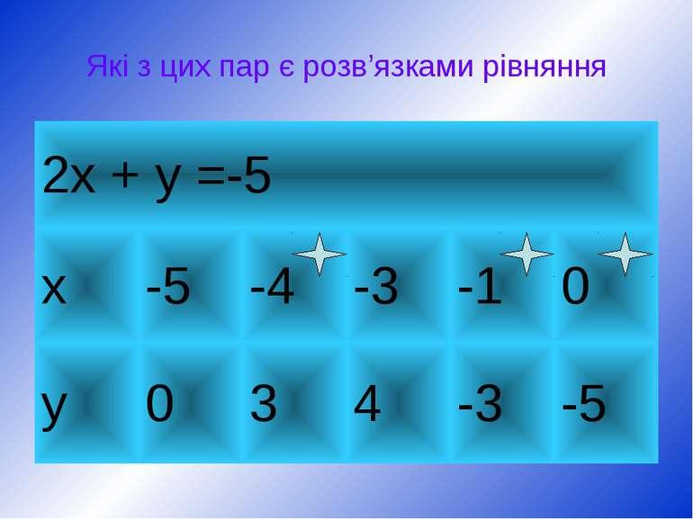 Які з цих пар є розв'язками рівняння 2х + у =-5 х -5 -4 -3 -1 0 у 0 3 4 -3 -5