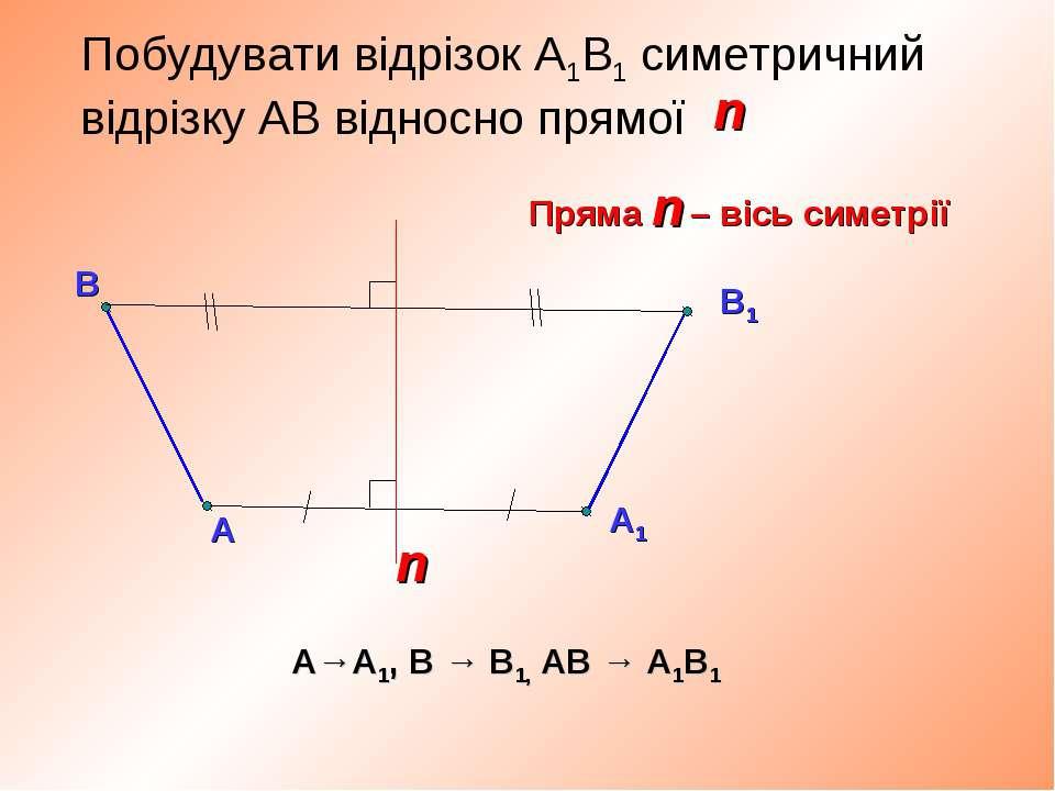 А Побудувати відрізок А1В1 симетричний відрізку АВ відносно прямої В n А→А1, ...