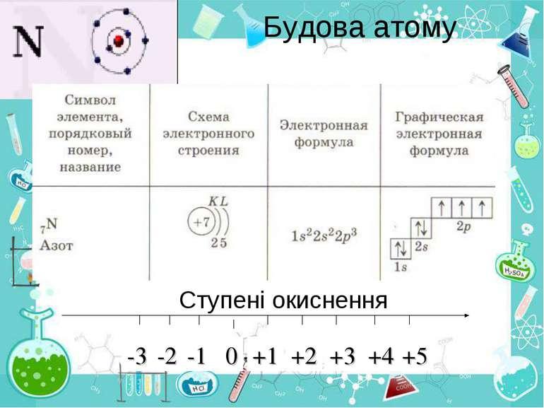Будова атому Ступені окиснення -1 0 +1 -2 -3 +2 +3 +4 +5