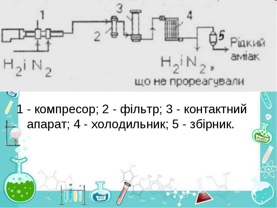 1 - компресор; 2 - фільтр; 3 - контактний апарат; 4 - холодильник; 5 - збірник.