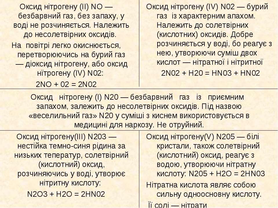 Оксид нітрогену (І) N20 — безбарвний газ із приємним запахом, залежить до нес...