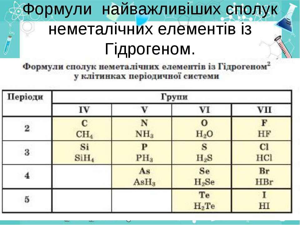 Формули найважливіших сполук неметалічних елементів із Гідрогеном.
