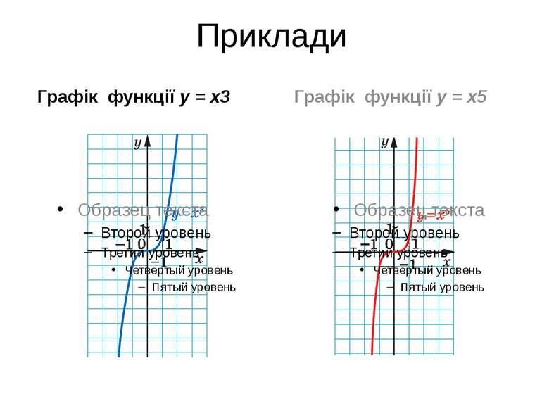 Приклади Графік функції y = x3 Графік функції y = x5