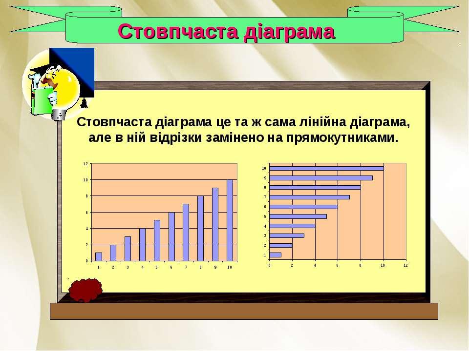 Стовпчаста діаграма