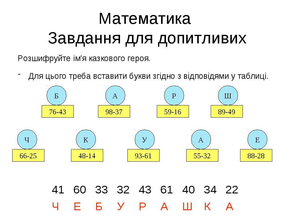 Математика Завдання для допитливих Розшифруйте ім'я казкового героя. Для цьог...