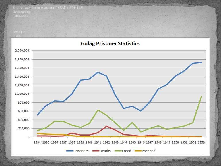 Статистика ув'язнених системи ГУЛАГ з 1934 - 1953: Загалом в'язнів  Звільн...