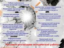 Механизм реализации методической работы Сетевая организация методической служ...