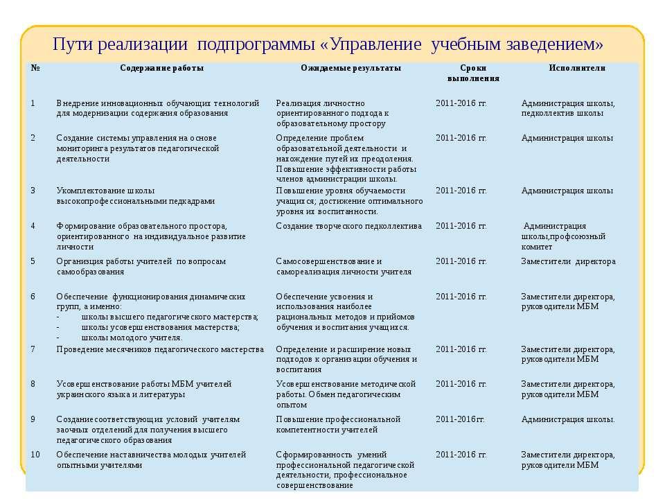 Пути реализации подпрограммы «Управление учебным заведением» № Содержаниерабо...