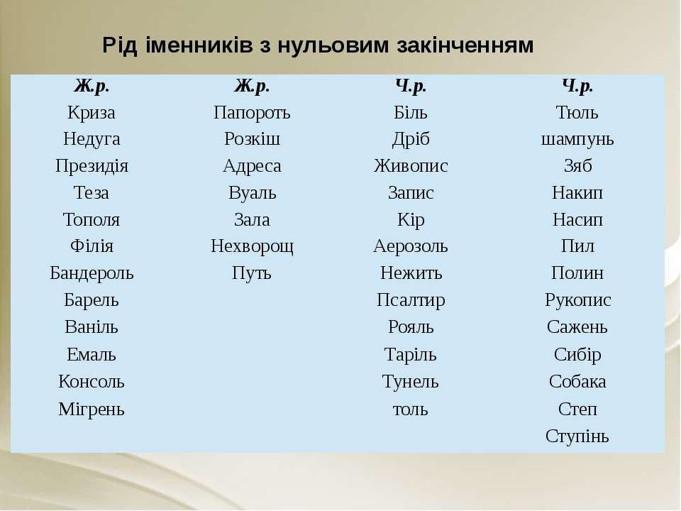 Рід іменників з нульовим закінченням Ж.р. Ж.р. Ч.р. Ч.р. Криза Папороть Біль ...