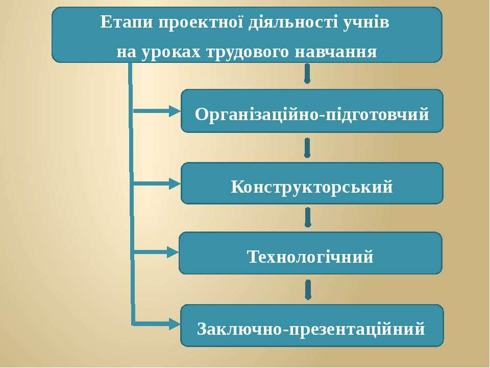 Етапи проектної діяльності учнів на уроках трудового навчання Організаційно-п...