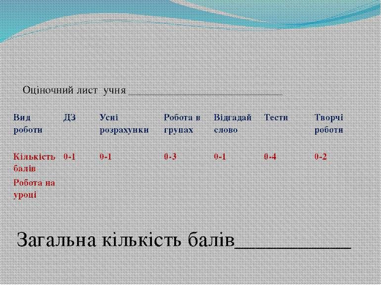 Оціночний лист учня ____________________________ Загальна кількість балів____...