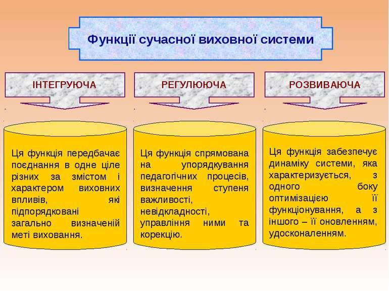 Функції сучасної виховної системи ІНТЕГРУЮЧА РЕГУЛЮЮЧА РОЗВИВАЮЧА