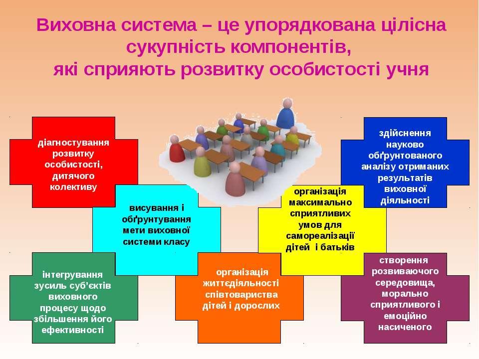 Виховна система – це упорядкована цілісна сукупність компонентів, які сприяют...