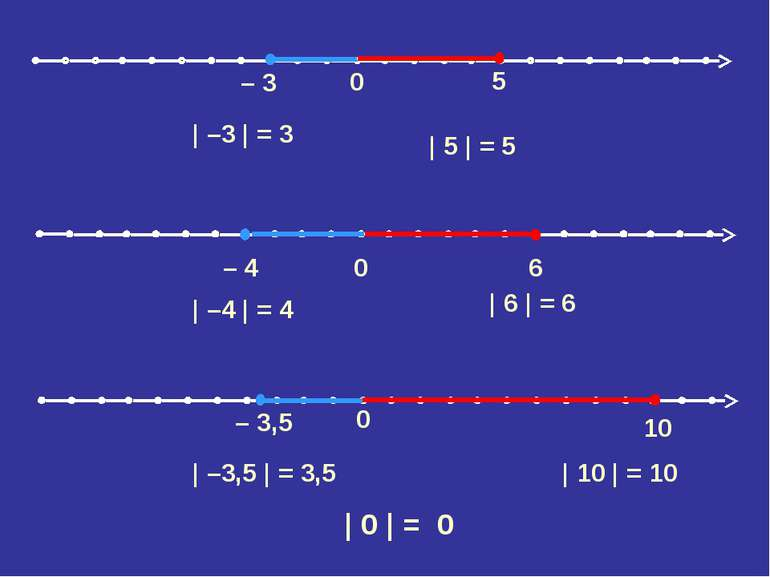0 – 3,5 10 0 – 4 6 | –3 | = 3 | 5 | = 5 | –4 | = 4 | 6 | = 6 | –3,5 | = 3,5 |...
