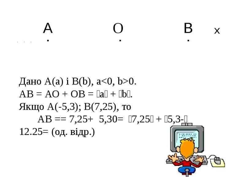 А О B а 0 b . . . х Дано А(а) і В(b), а0. АВ = АО + ОВ = ׀а׀ + ׀b׀. Якщо А(-5...