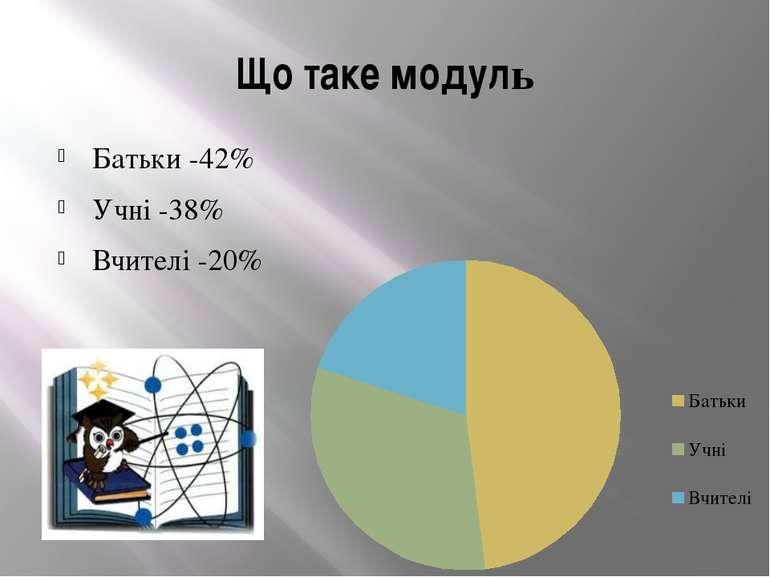 Що таке модуль Батьки -42% Учні -38% Вчителі -20%