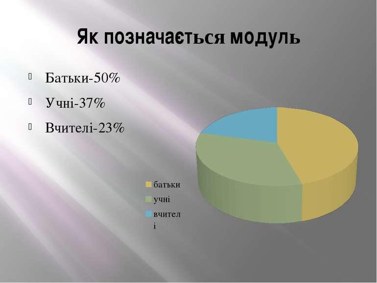 Як позначається модуль Батьки-50% Учні-37% Вчителі-23%