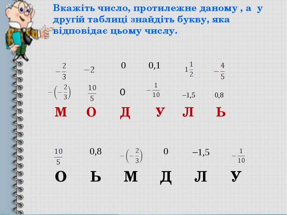 М О Д У Л Ь 0 1,5 0,8 Вкажіть число, протилежне даному , а у другій таблиці з...
