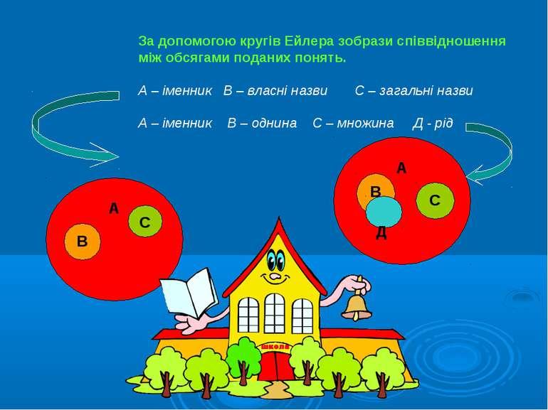За допомогою кругів Ейлера зобрази співвідношення між обсягами поданих понять...