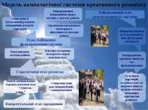 Модель акмеологічної системи креативного розвитку Пошук оптимального варіанту...