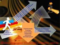 Шляхи реалізації Концепції розвитку школи Проект «Розвиток обдарованості» Екс...