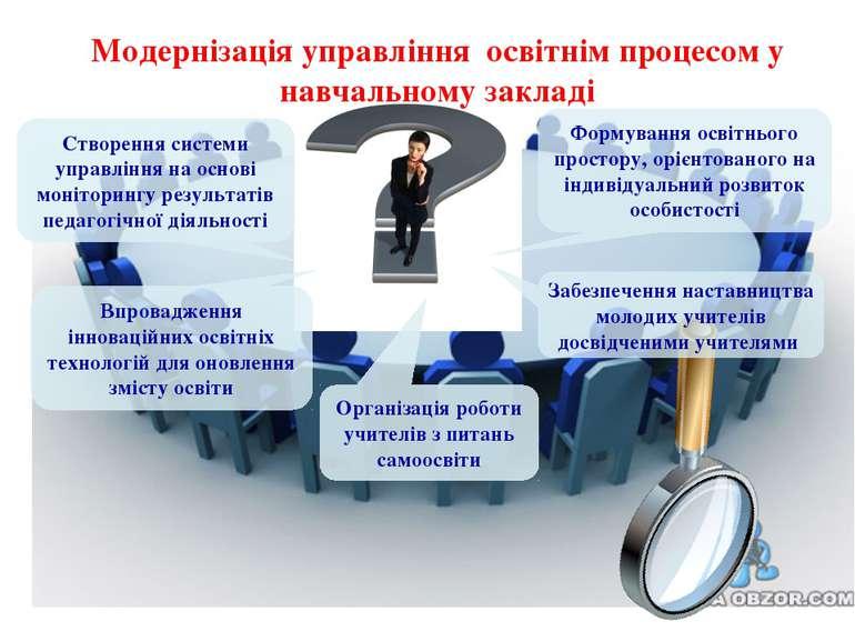 Модернізація управління освітнім процесом у навчальному закладі Створення сис...