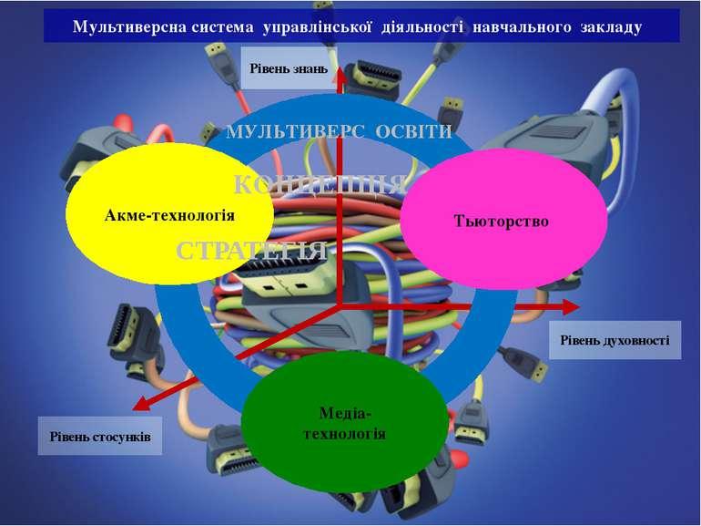 Рівень знань Рівень духовності Рівень стосунків Тьюторство Медіа-технологія А...