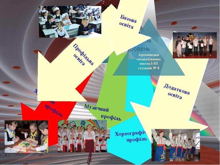 Хореографічний профіль Музичний профіль Додаткова освіта Художній профіль Про...