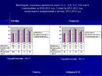Моніторинг показника навченості учнів 11-А, 11-Б, 9-А, 9-Б класів з математик...