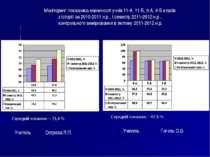 Моніторинг показника навченості учнів 11-А, 11-Б, 9-А, 9-Б класів з історії з...