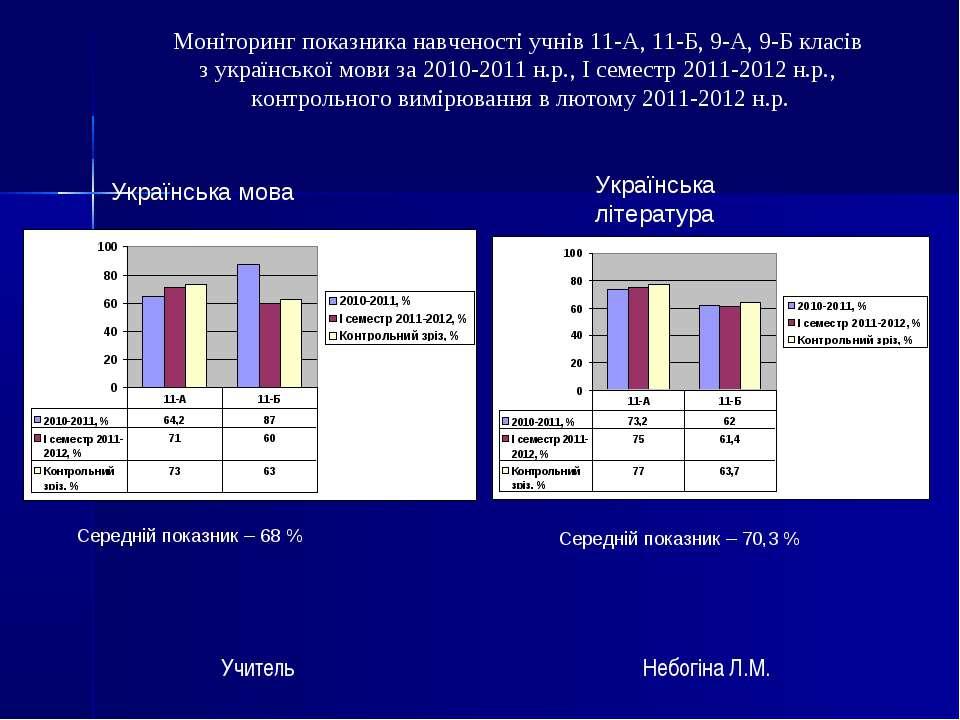 Моніторинг показника навченості учнів 11-А, 11-Б, 9-А, 9-Б класів з українськ...