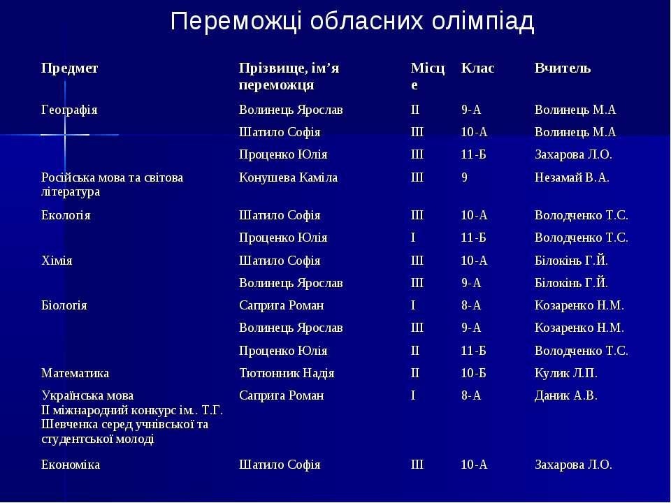 Переможці обласних олімпіад Предмет Прізвище, ім'я переможця Місце Клас Вчите...
