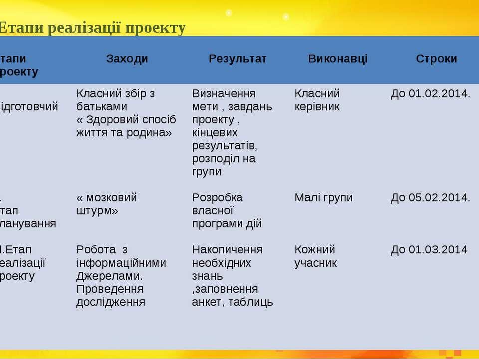 Етапи реалізації проекту . Етапи проекту Заходи Результат Виконавці Строки І....