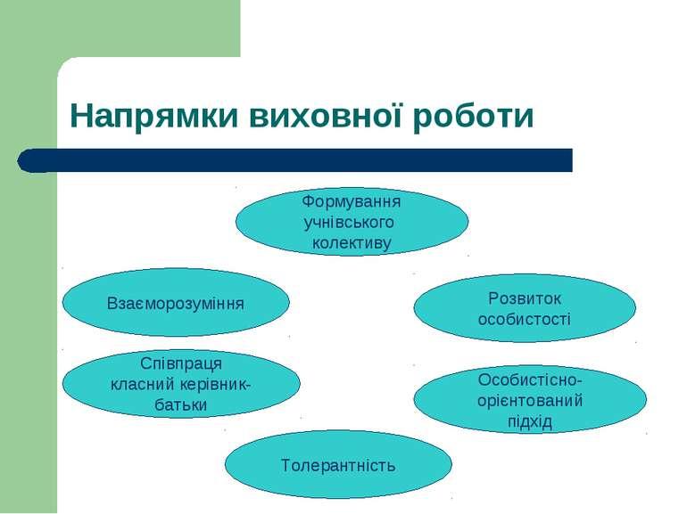 Напрямки виховної роботи Формування учнівського колективу Взаєморозуміння Спі...