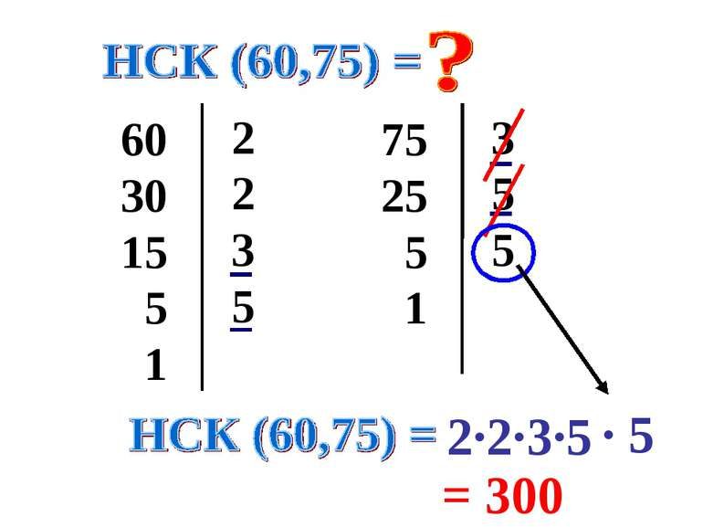 60 30 15 5 1 2 2 3 5 75 25 5 1 3 5 5 2·2·3·5 = 300 · 5