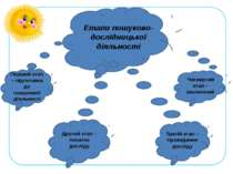 Етапи пошуково-дослідницької діяльності Перший етап – підготовка до пошукової...