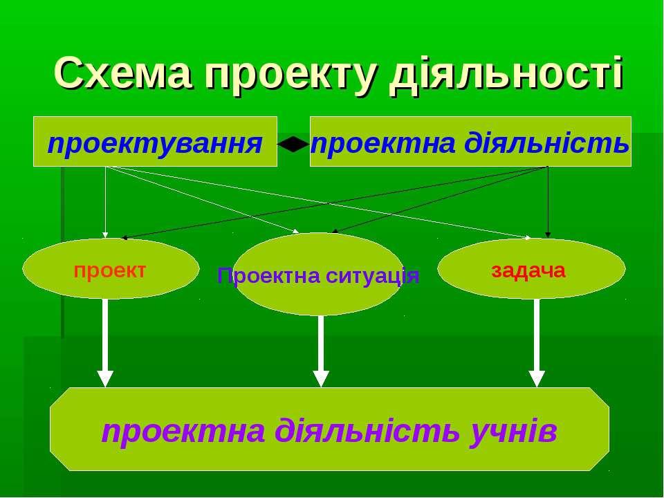 Схема проекту діяльності проектування проектна діяльність проект Проектна сит...