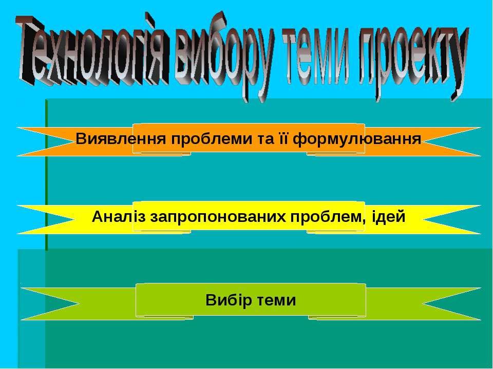 Виявлення проблеми та її формулювання Аналіз запропонованих проблем, ідей Виб...