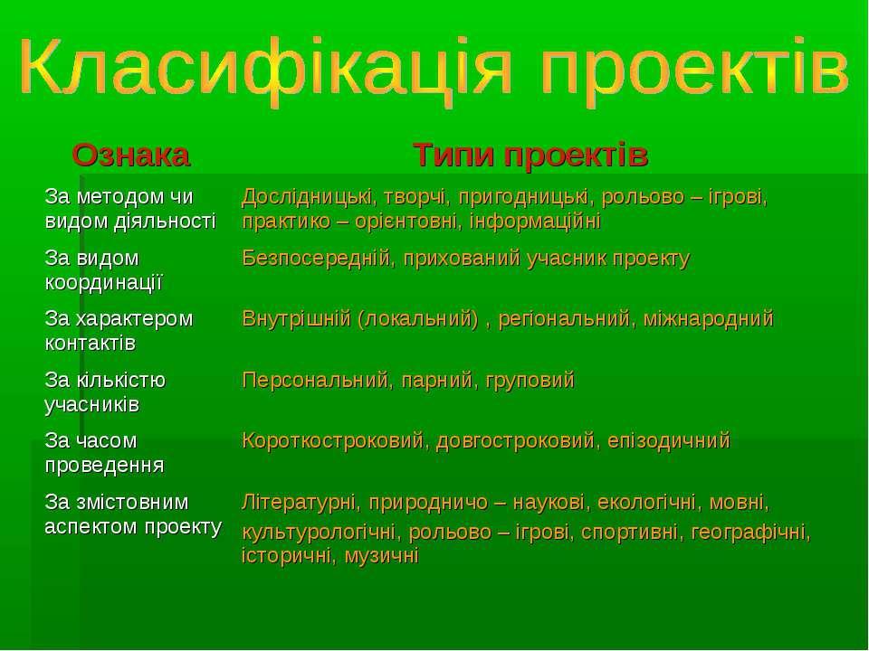 Ознака Типи проектів За методом чи видом діяльності Дослідницькі, творчі, при...