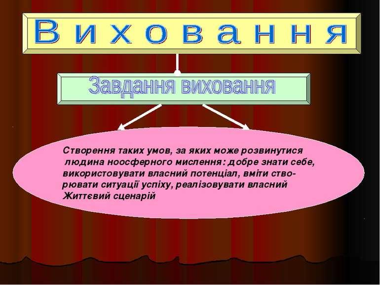 Створення таких умов, за яких може розвинутися людина ноосферного мислення: д...