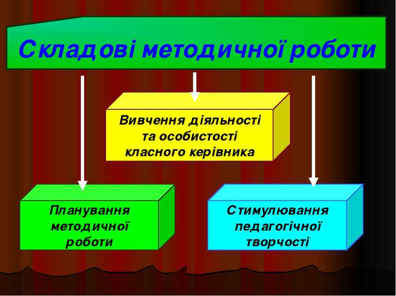 Складові методичної роботи Вивчення діяльності та особистості класного керівн...