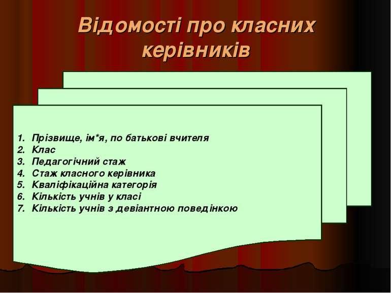 Відомості про класних керівників Прізвище, ім*я, по батькові вчителя Клас Пед...